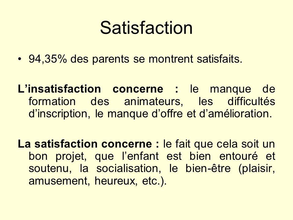 Satisfaction 94,35% des parents se montrent satisfaits. Linsatisfaction concerne : le manque de formation des animateurs, les difficultés dinscription