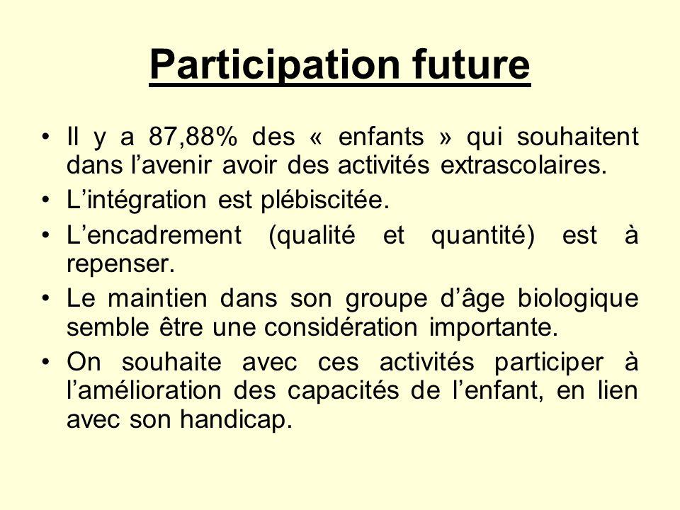 Participation future Il y a 87,88% des « enfants » qui souhaitent dans lavenir avoir des activités extrascolaires. Lintégration est plébiscitée. Lenca