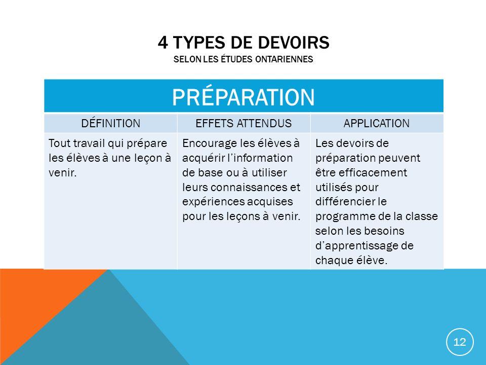 4 TYPES DE DEVOIRS SELON LES ÉTUDES ONTARIENNES PRÉPARATION DÉFINITIONEFFETS ATTENDUSAPPLICATION Tout travail qui prépare les élèves à une leçon à ven