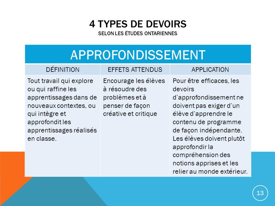 4 TYPES DE DEVOIRS SELON LES ÉTUDES ONTARIENNES APPROFONDISSEMENT DÉFINITIONEFFETS ATTENDUSAPPLICATION Tout travail qui explore ou qui raffine les app