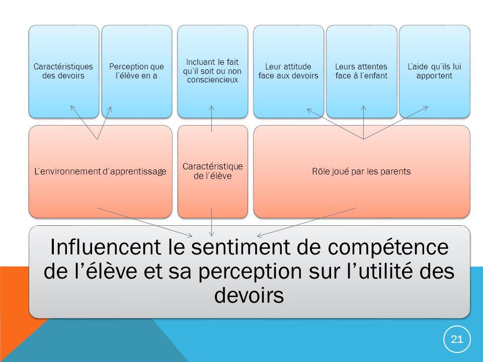 Influencent le sentiment de compétence de lélève et sa perception sur lutilité des devoirs Lenvironnement dapprentissage Caractéristiques des devoirs
