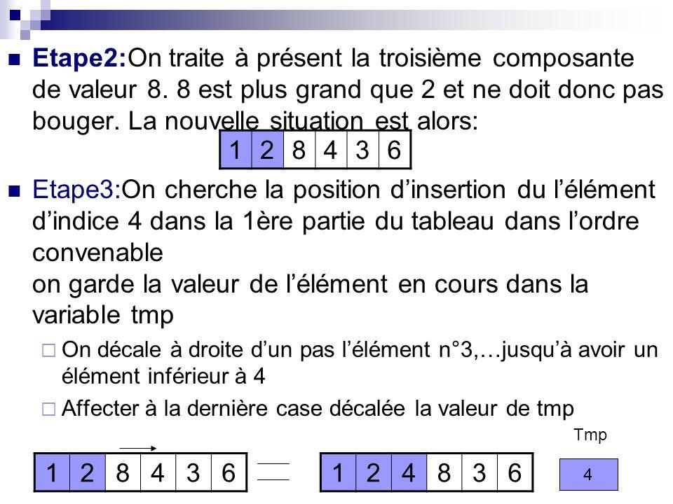 Etape2:On traite à présent la troisième composante de valeur 8. 8 est plus grand que 2 et ne doit donc pas bouger. La nouvelle situation est alors: Et