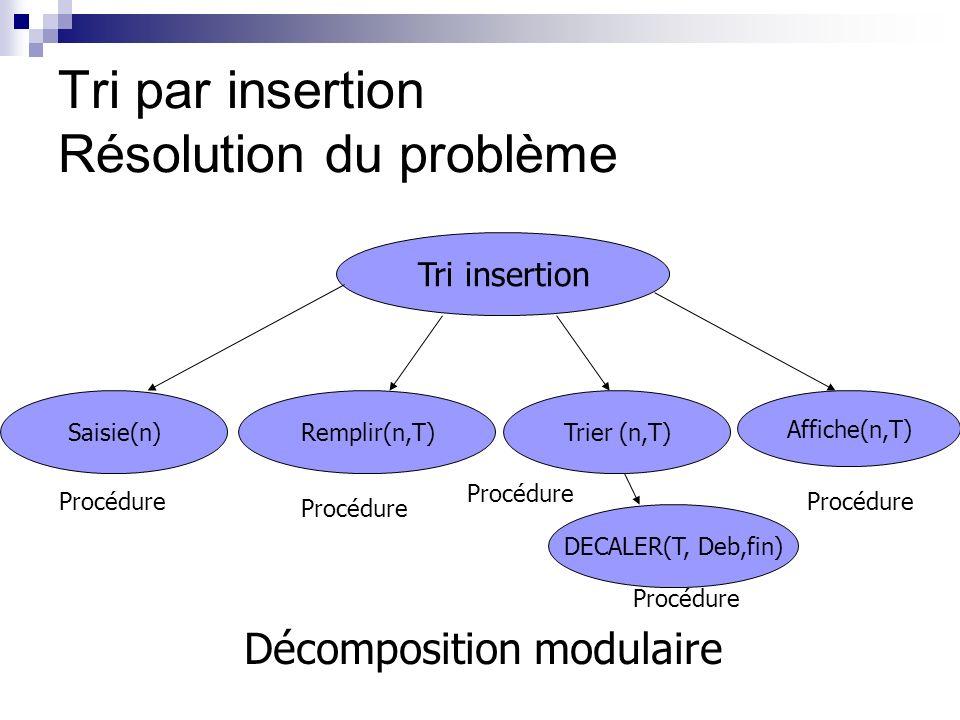 Tri par insertion Résolution du problème Tri insertion Saisie(n)Remplir(n,T) Affiche(n,T) Trier (n,T) Procédure Décomposition modulaire DECALER(T, Deb