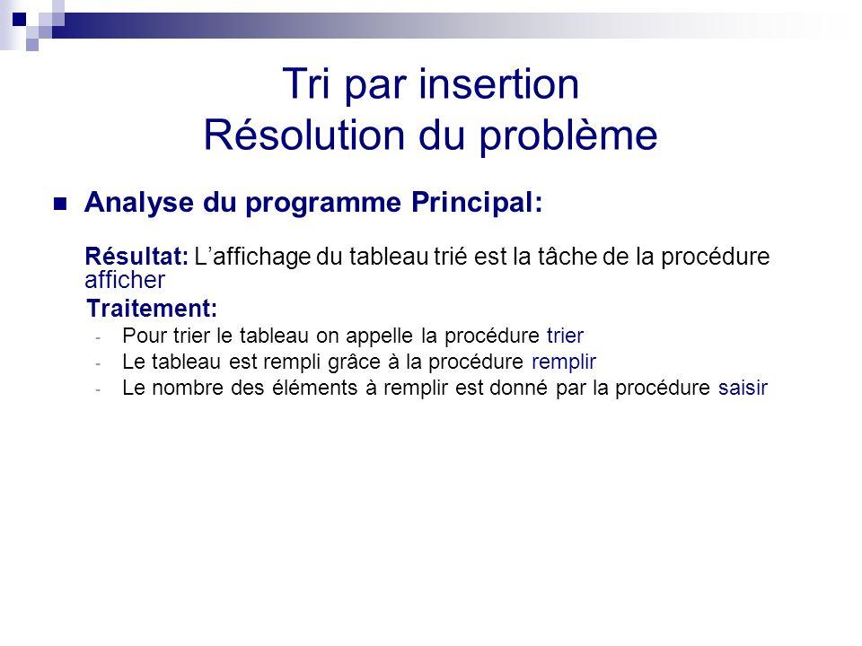 Tri par insertion Résolution du problème Analyse du programme Principal: Résultat: Laffichage du tableau trié est la tâche de la procédure afficher Tr