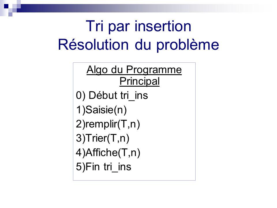 Tri par insertion Résolution du problème Algo du Programme Principal 0) Début tri_ins 1)Saisie(n) 2)remplir(T,n) 3)Trier(T,n) 4)Affiche(T,n) 5)Fin tri