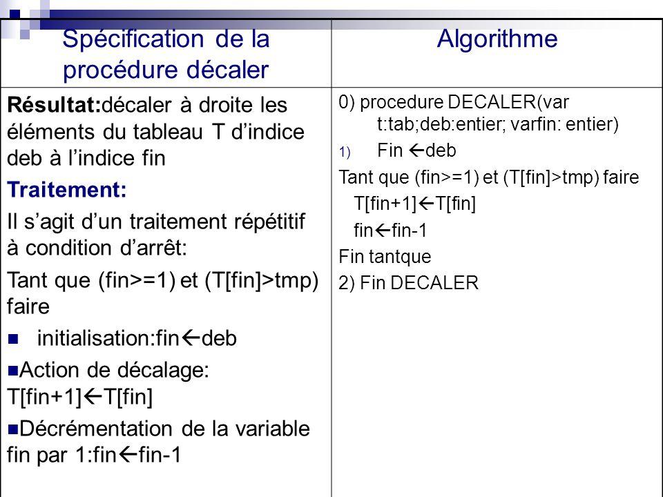 Spécification de la procédure décaler Algorithme Résultat:décaler à droite les éléments du tableau T dindice deb à lindice fin Traitement: Il sagit du