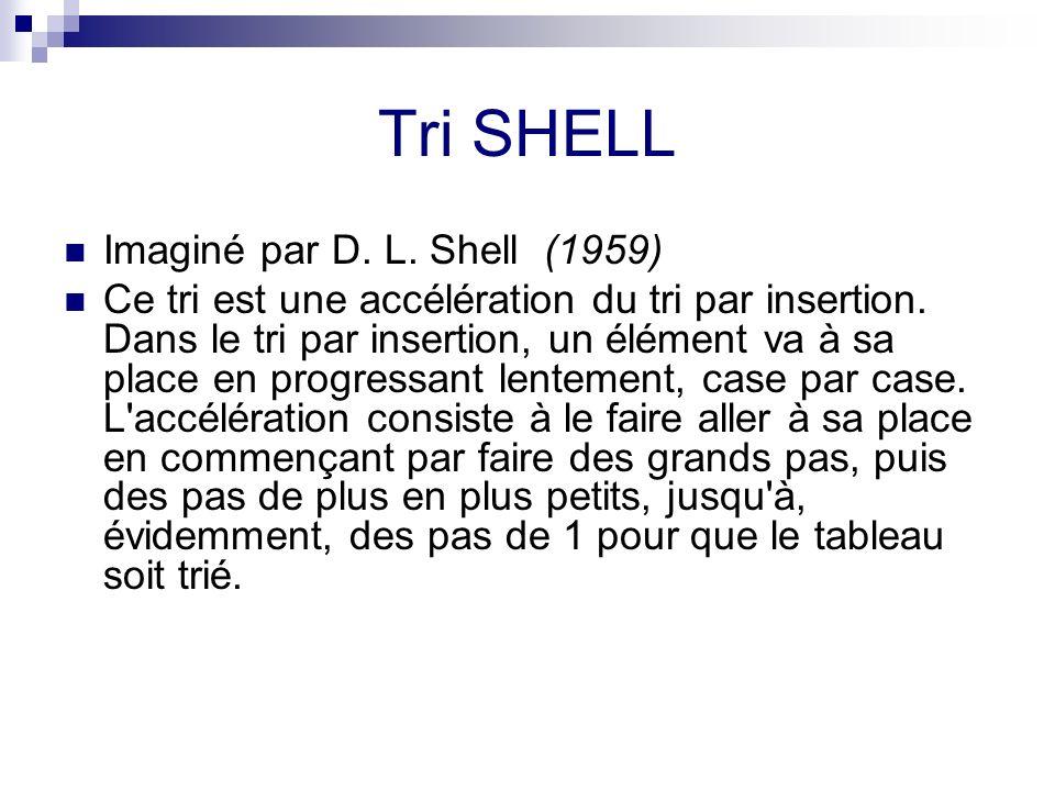 Tri SHELL Imaginé par D. L. Shell (1959) Ce tri est une accélération du tri par insertion. Dans le tri par insertion, un élément va à sa place en prog