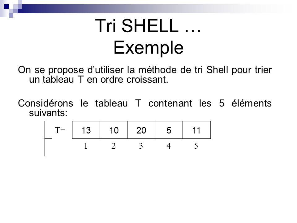 Tri SHELL … Exemple On se propose dutiliser la méthode de tri Shell pour trier un tableau T en ordre croissant. Considérons le tableau T contenant les