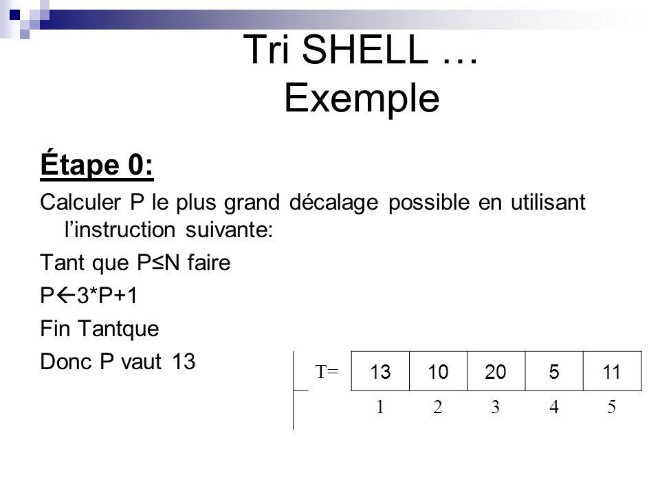 Étape 0: Calculer P le plus grand décalage possible en utilisant linstruction suivante: Tant que PN faire P 3*P+1 Fin Tantque Donc P vaut 13 Tri SHELL