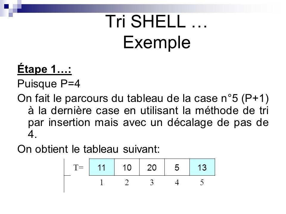 Étape 1…: Puisque P=4 On fait le parcours du tableau de la case n°5 (P+1) à la dernière case en utilisant la méthode de tri par insertion mais avec un