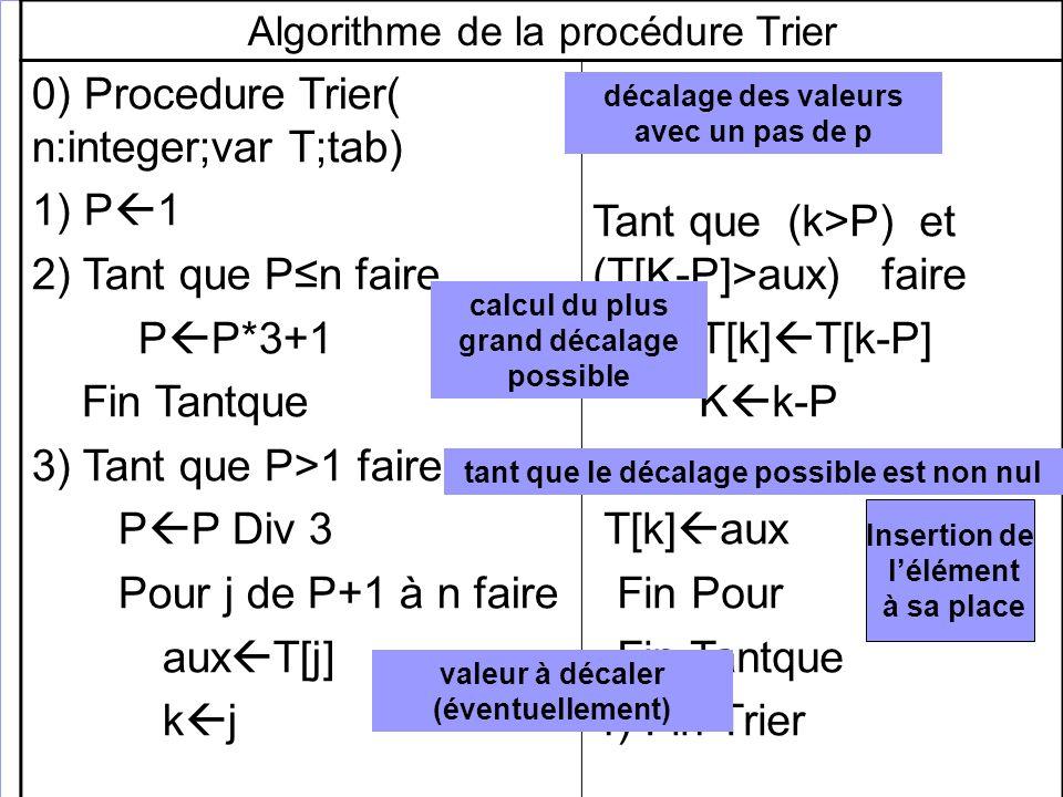 Algorithme de la procédure Trier 0) Procedure Trier( n:integer;var T;tab) 1) P 1 2) Tant que Pn faire P P*3+1 Fin Tantque 3) Tant que P>1 faire P P Di