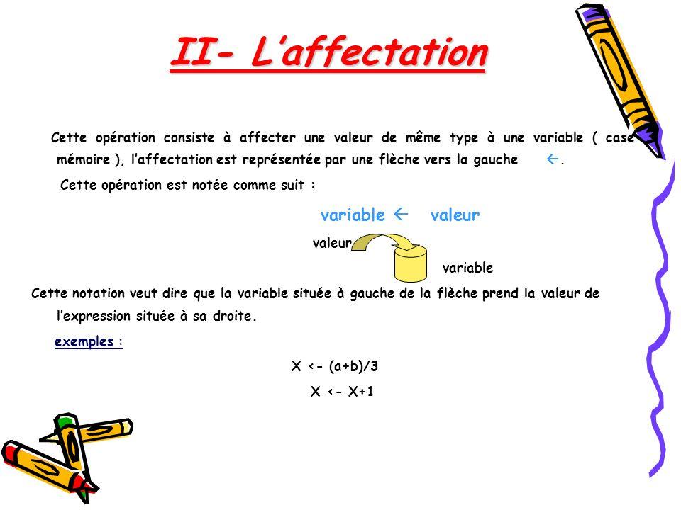 Cette opération consiste à affecter une valeur de même type à une variable ( case mémoire ), laffectation est représentée par une flèche vers la gauch