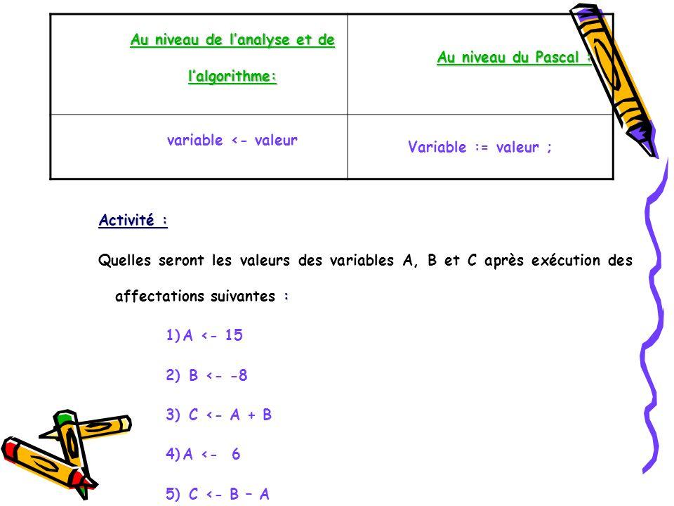 Activité : : Quelles seront les valeurs des variables A, B et C après exécution des affectations suivantes : 1)A <- 15 2) B <- -8 3) C <- A + B 4)A <-