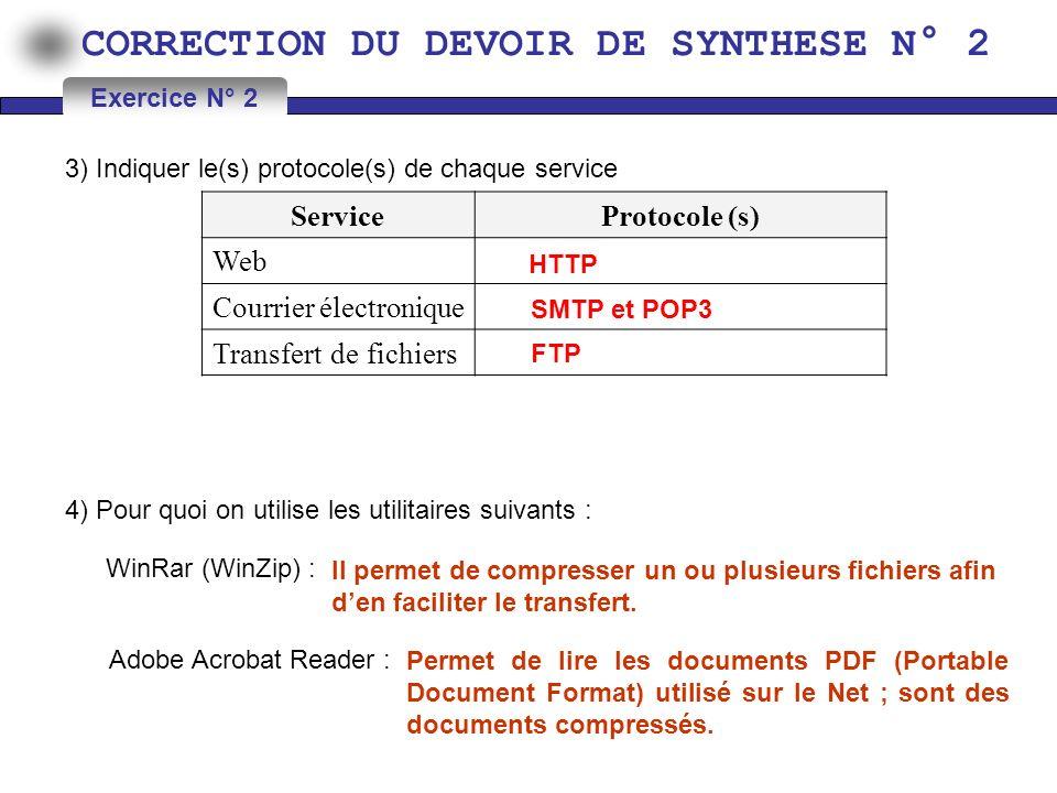 CORRECTION DU DEVOIR DE SYNTHESE N° 2 3) Indiquer le(s) protocole(s) de chaque service Exercice N° 2 HTTP SMTP et POP3 FTP 4) Pour quoi on utilise les