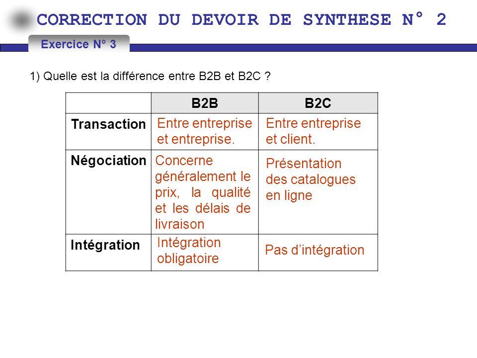 CORRECTION DU DEVOIR DE SYNTHESE N° 2 1) Quelle est la différence entre B2B et B2C ? Exercice N° 3 B2BB2C Transaction Négociation Intégration Entre en