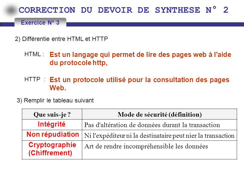 CORRECTION DU DEVOIR DE SYNTHESE N° 2 2) Différentie entre HTML et HTTP Exercice N° 3 HTML : HTTP : Est un langage qui permet de lire des pages web à