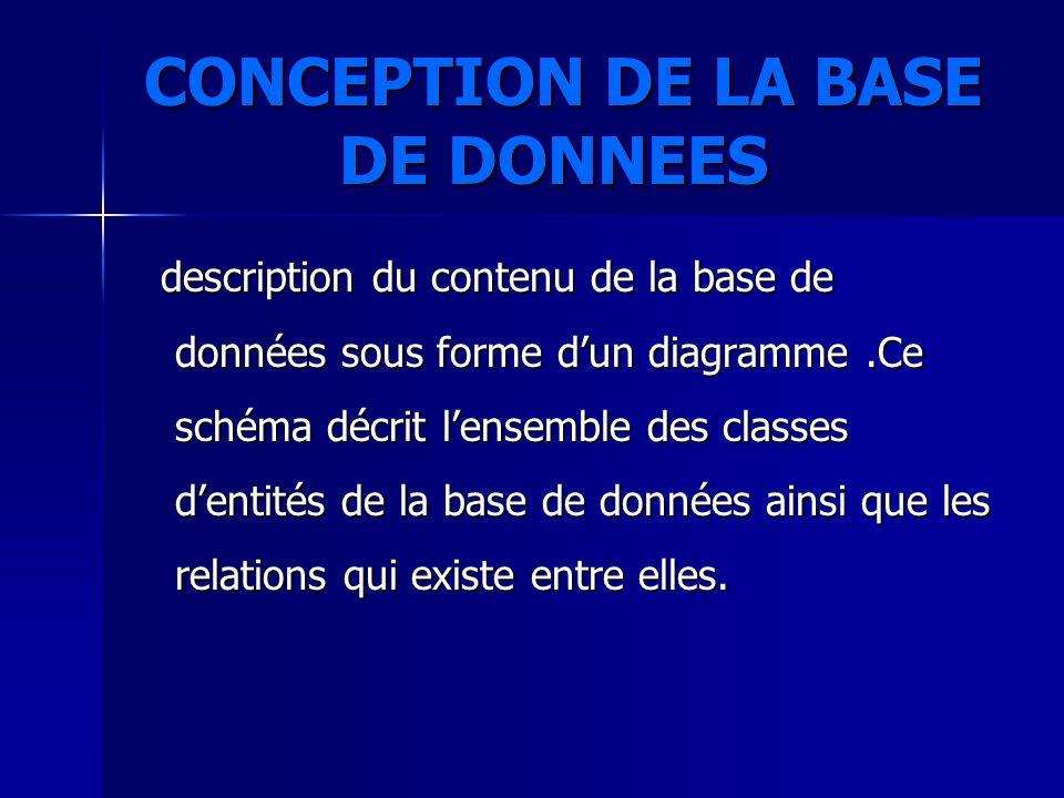 CONCEPTION DE LA BASE DE DONNEES CONCEPTION DE LA BASE DE DONNEES description du contenu de la base de données sous forme dun diagramme.Ce schéma décr