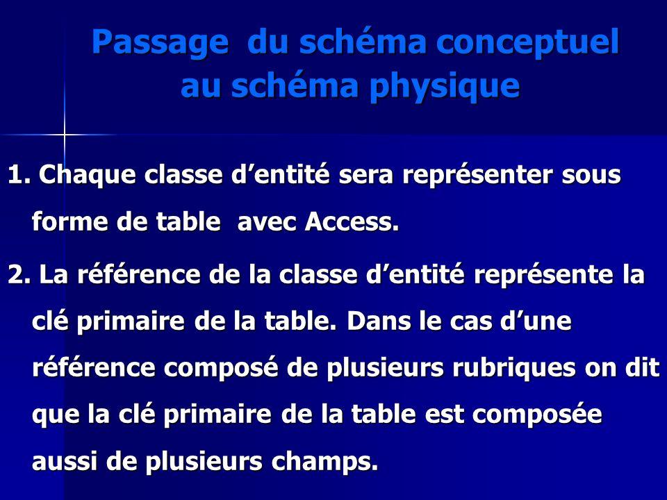 Passage du schéma conceptuel au schéma physique Passage du schéma conceptuel au schéma physique 1. Chaque classe dentité sera représenter sous forme d
