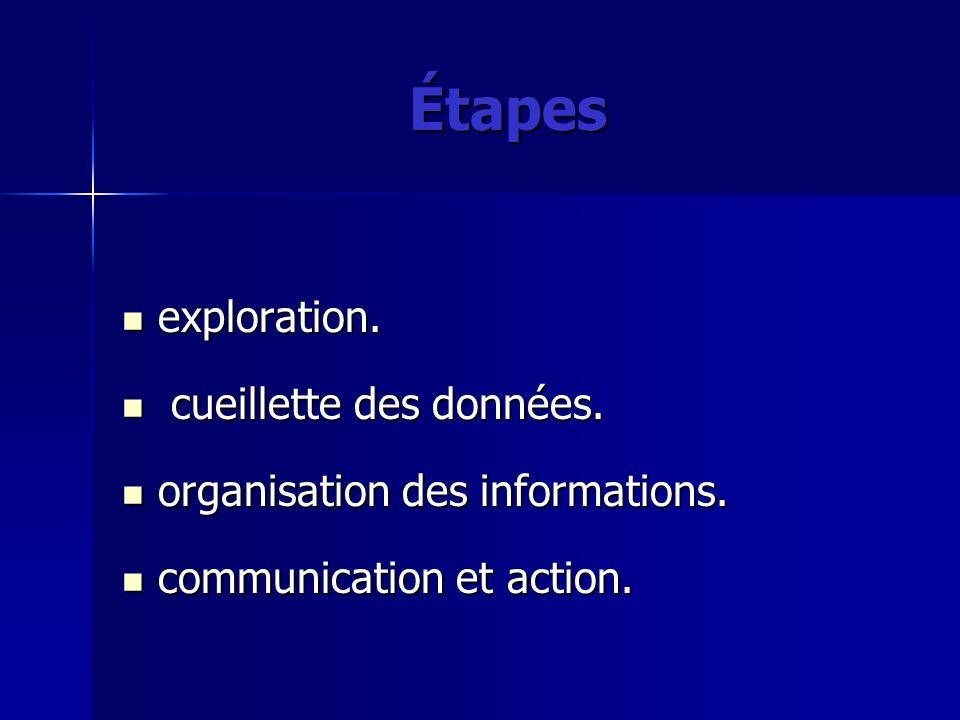 Étapes exploration. exploration. cueillette des données. cueillette des données. organisation des informations. organisation des informations. communi