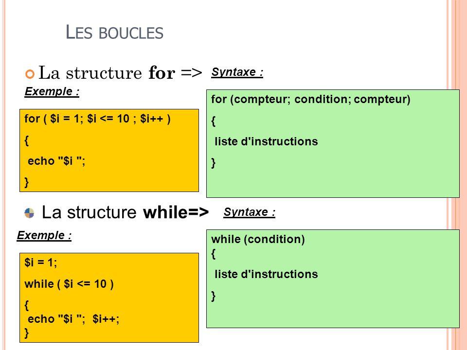 L ES BOUCLES La structure for => for (compteur; condition; compteur) { liste d'instructions } for ( $i = 1; $i <= 10 ; $i++ ) { echo