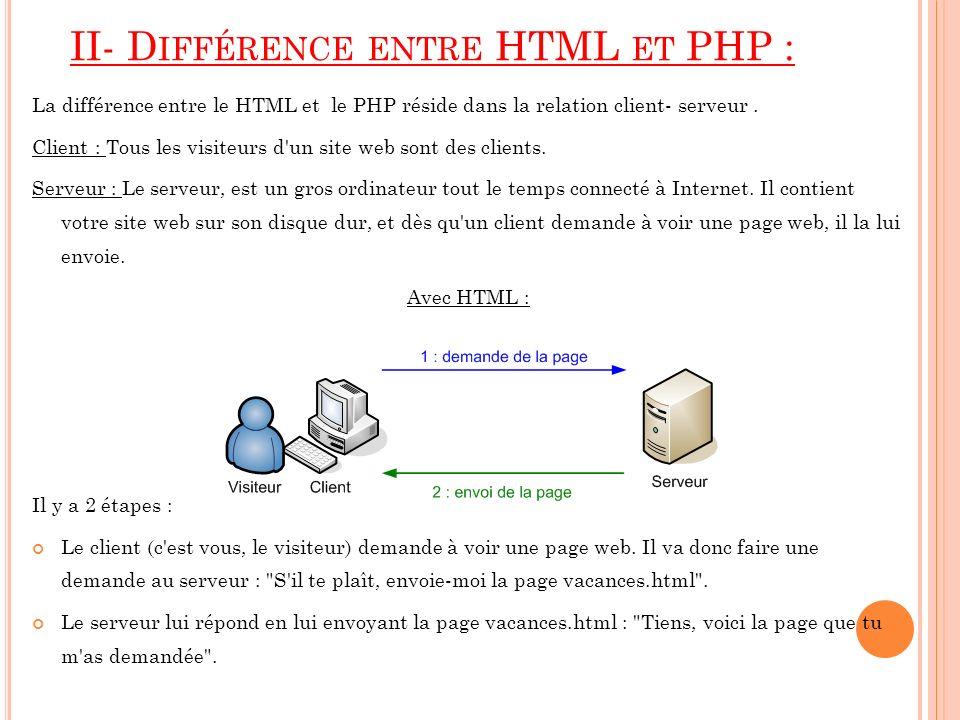 II- D IFFÉRENCE ENTRE HTML ET PHP : La différence entre le HTML et le PHP réside dans la relation client- serveur. Client : Tous les visiteurs d'un si