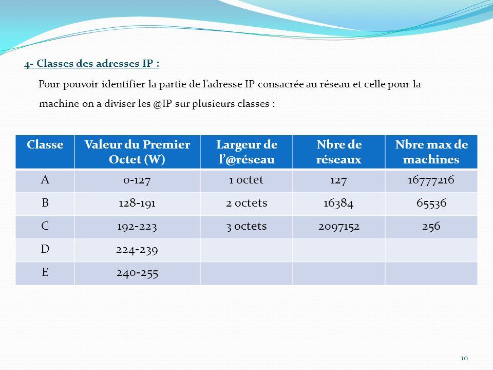4- Classes des adresses IP : Pour pouvoir identifier la partie de ladresse IP consacrée au réseau et celle pour la machine on a diviser les @IP sur pl