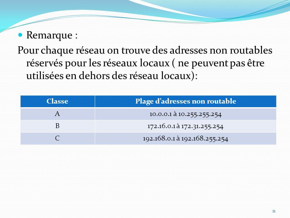 Remarque : Pour chaque réseau on trouve des adresses non routables réservés pour les réseaux locaux ( ne peuvent pas être utilisées en dehors des rése