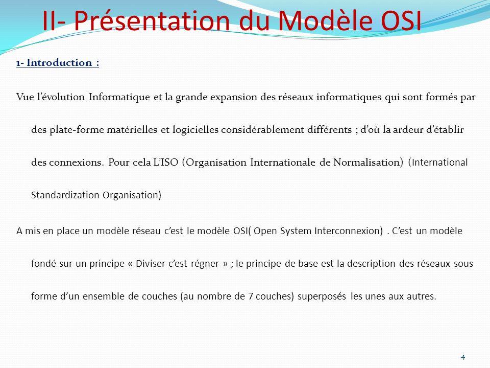 II- Présentation du Modèle OSI 1- Introduction : Vue lévolution Informatique et la grande expansion des réseaux informatiques qui sont formés par des
