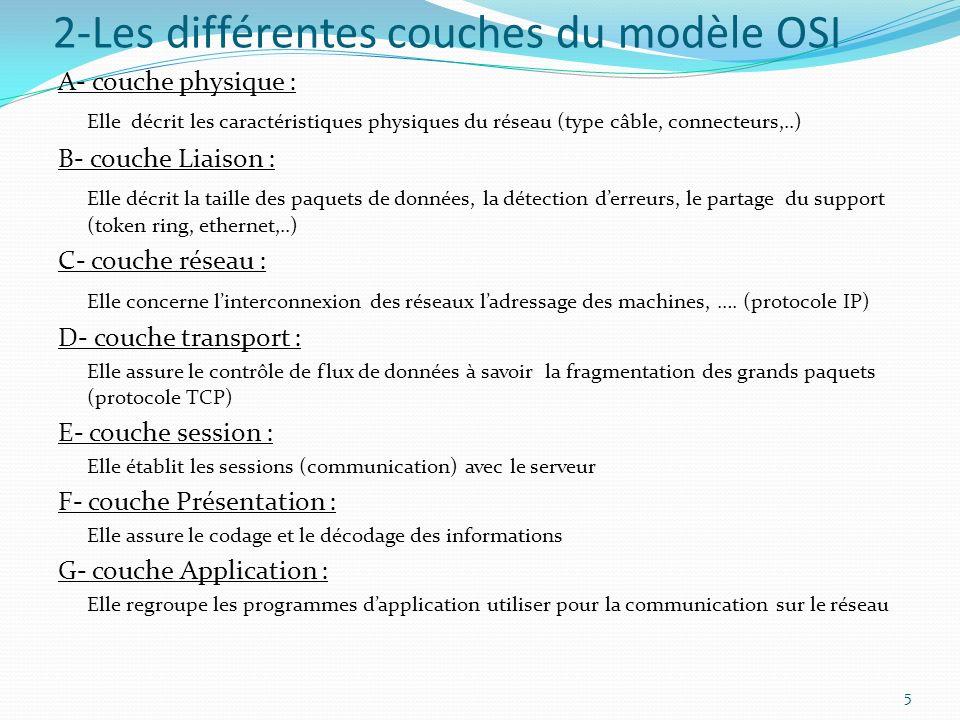 2-Les différentes couches du modèle OSI A- couche physique : Elle décrit les caractéristiques physiques du réseau (type câble, connecteurs,..) B- couc