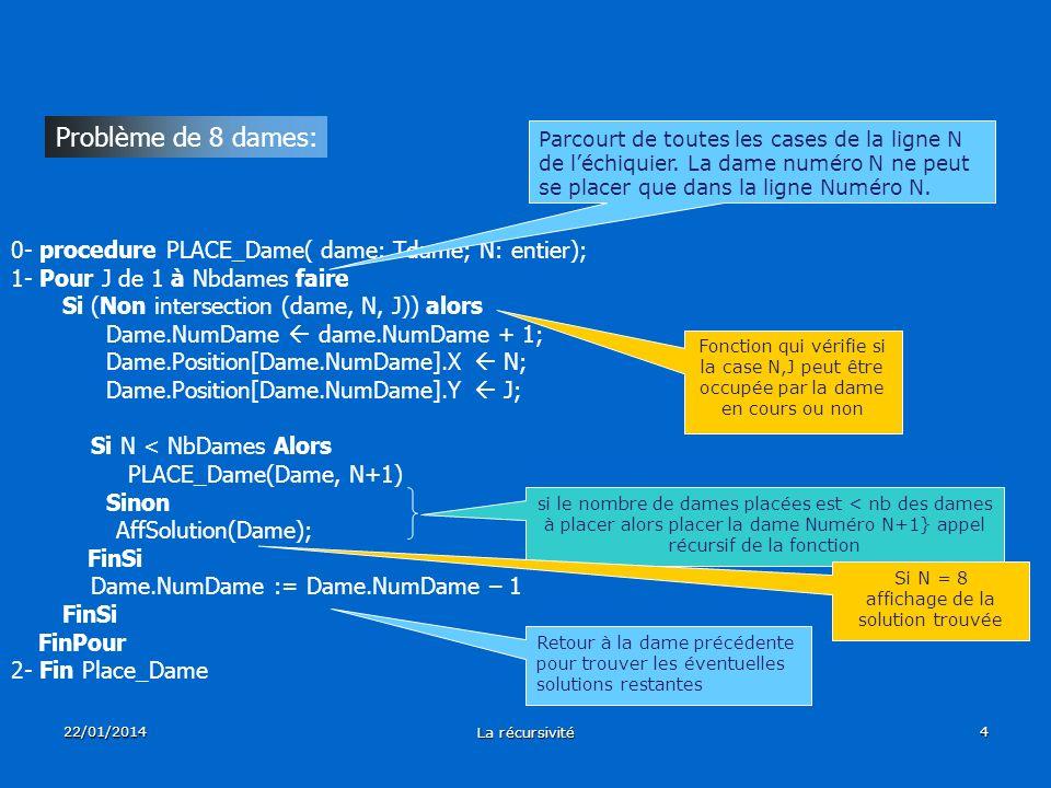 22/01/2014 La récursivité 4 0- procedure PLACE_Dame( dame: Tdame; N: entier); 1- Pour J de 1 à Nbdames faire Si (Non intersection (dame, N, J)) alors