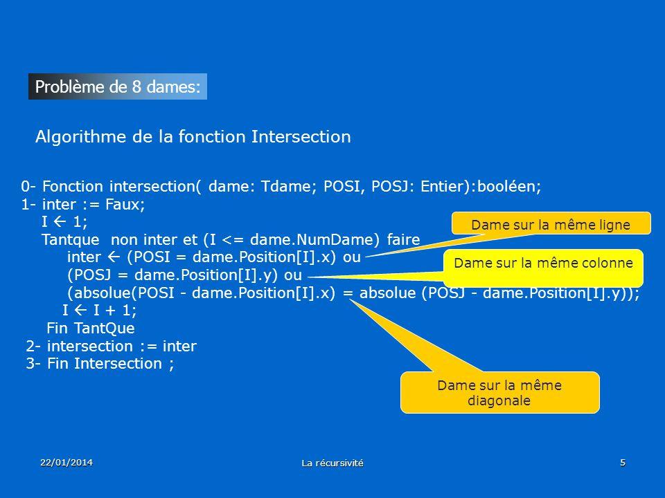 22/01/2014 La récursivité 5 Problème de 8 dames: 0- Fonction intersection( dame: Tdame; POSI, POSJ: Entier):booléen; 1- inter := Faux; I 1; Tantque no