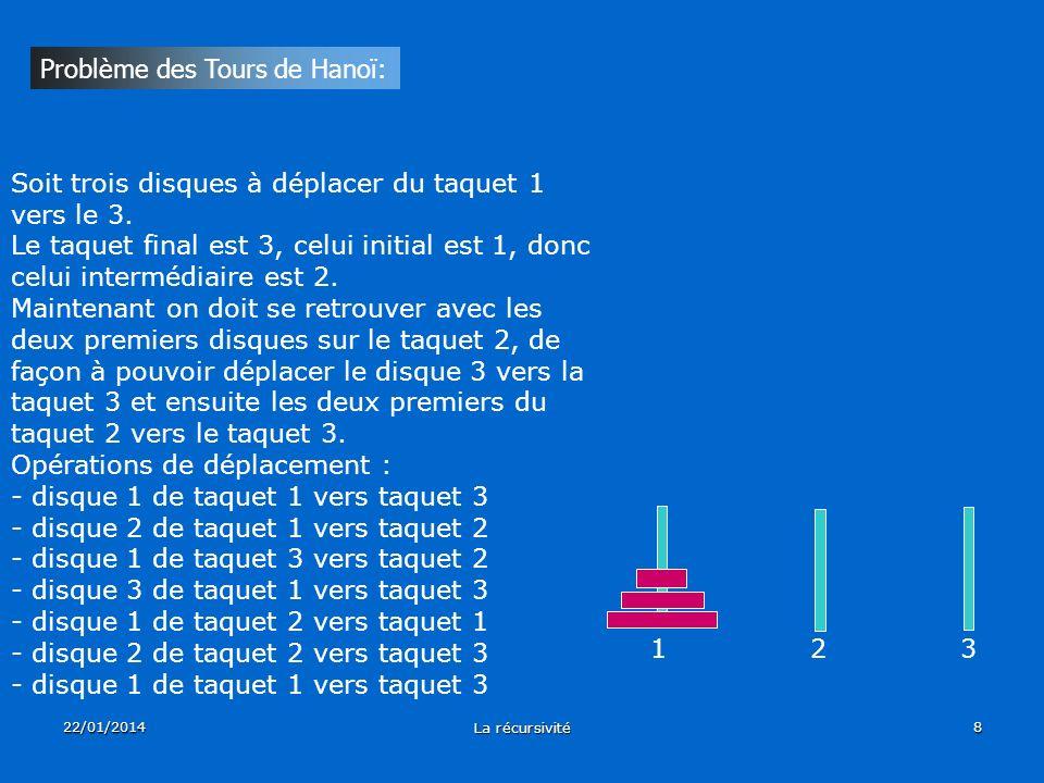 22/01/2014 La récursivité 8 Problème des Tours de Hanoï: Soit trois disques à déplacer du taquet 1 vers le 3. Le taquet final est 3, celui initial est