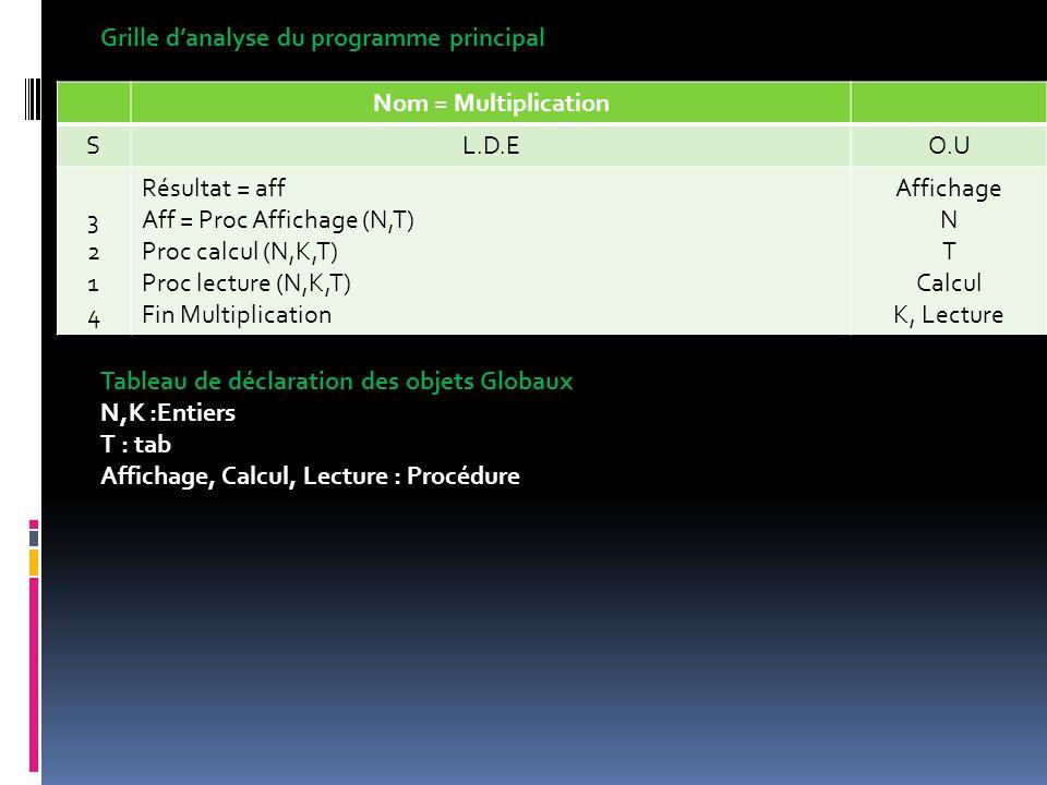 Nom = Multiplication SL.D.EO.U 32143214 Résultat = aff Aff = Proc Affichage (N,T) Proc calcul (N,K,T) Proc lecture (N,K,T) Fin Multiplication Affichag