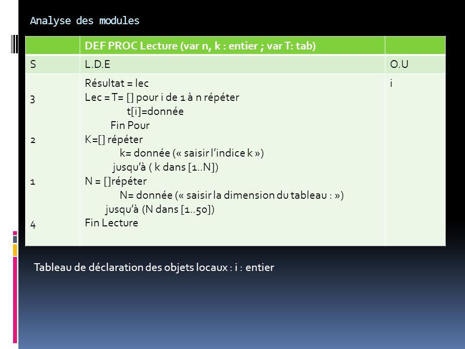 Analyse des modules DEF PROC Lecture (var n, k : entier ; var T: tab) SL.D.EO.U 32143214 Résultat = lec Lec = T= [] pour i de 1 à n répéter t[i]=donné