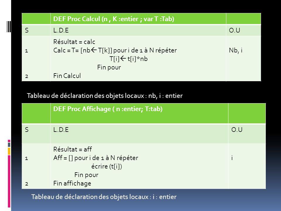 DEF Proc Calcul (n, K :entier ; var T :Tab) SL.D.EO.U 1212 Résultat = calc Calc = T= [nb T[k]] pour i de 1 à N répéter T[i] t[i]*nb Fin pour Fin Calcu