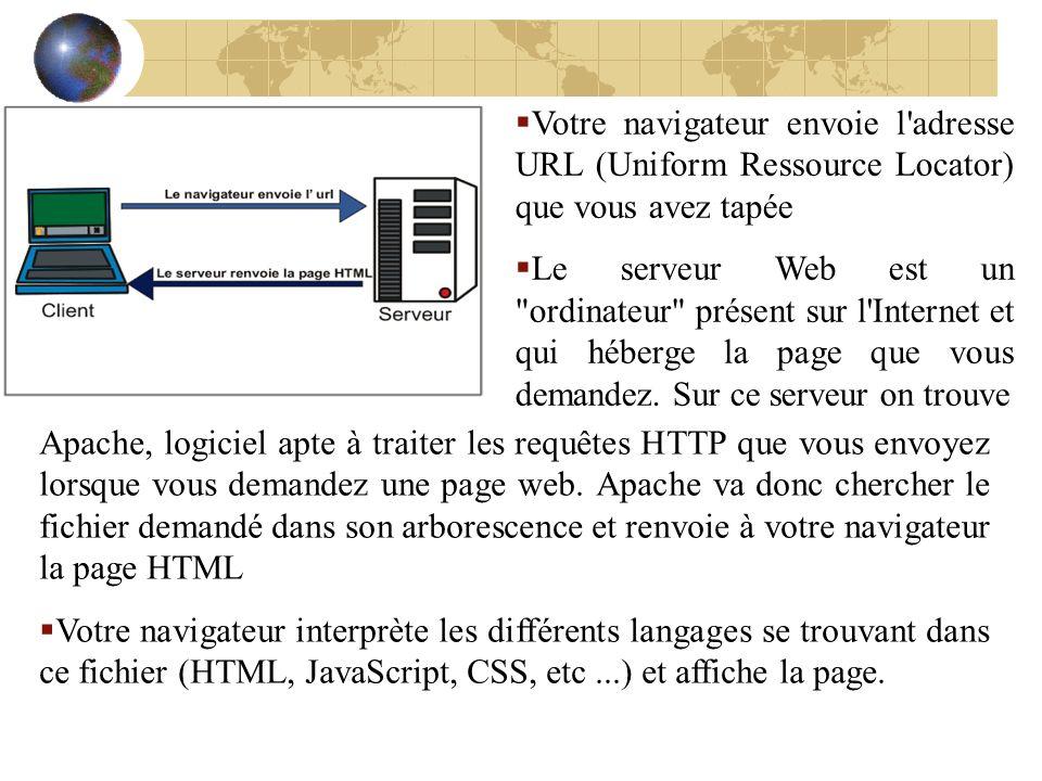 Votre navigateur envoie l'adresse URL (Uniform Ressource Locator) que vous avez tapée Le serveur Web est un