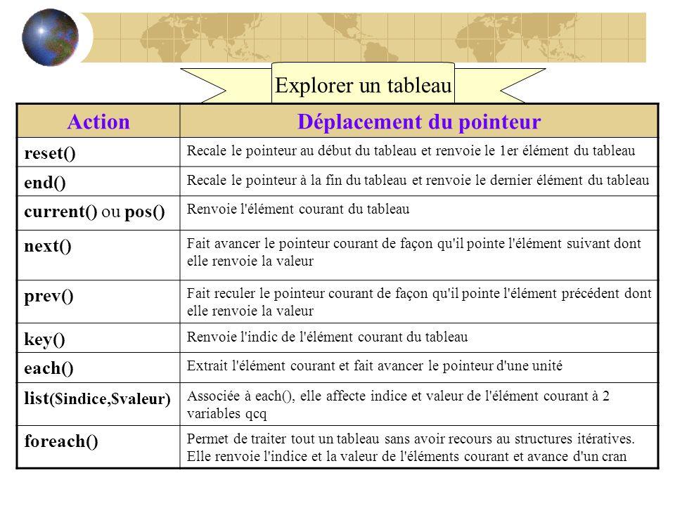 Explorer un tableau ActionDéplacement du pointeur reset() Recale le pointeur au début du tableau et renvoie le 1er élément du tableau end() Recale le