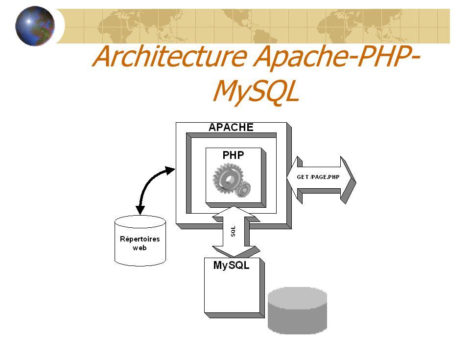 Architecture Apache-PHP- MySQL