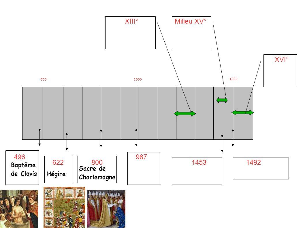 5001000 1500 496 62280014531492 XIII°Milieu XV° XVI° 987 Baptême de Clovis Hégire Sacre de Charlemagne Avènement d Hugues Capet