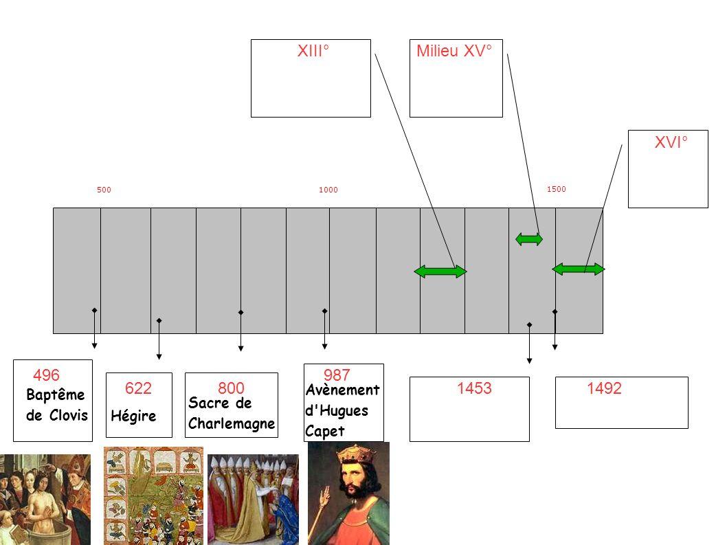 5001000 1500 496 62280014531492 XIII°Milieu XV° XVI° 987 Baptême de Clovis Hégire Sacre de Charlemagne Avènement d Hugues Capet Saint Louis et les cathédrales