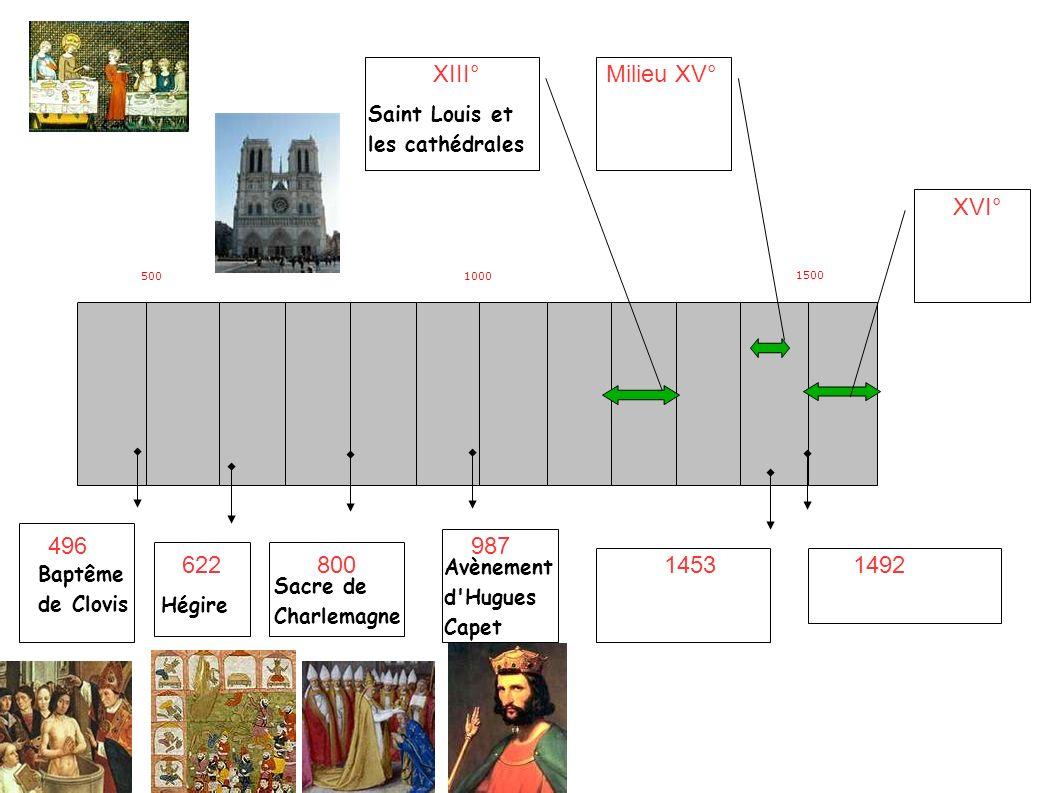 5001000 1500 496 62280014531492 XIII°Milieu XV° XVI° 987 Baptême de Clovis Hégire Sacre de Charlemagne Avènement d Hugues Capet Saint Louis et les cathédrales L imprimerie de Gutenberg