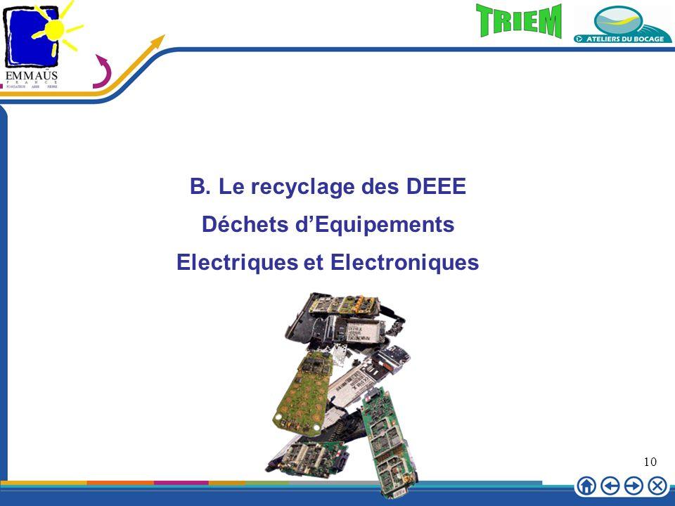 10 B. Le recyclage des DEEE Déchets dEquipements Electriques et Electroniques
