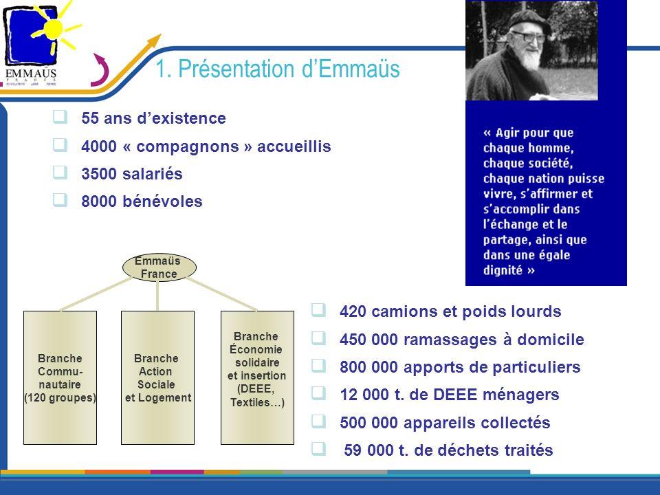 1. Présentation dEmmaüs 55 ans dexistence 4000 « compagnons » accueillis 3500 salariés 8000 bénévoles 420 camions et poids lourds 450 000 ramassages à