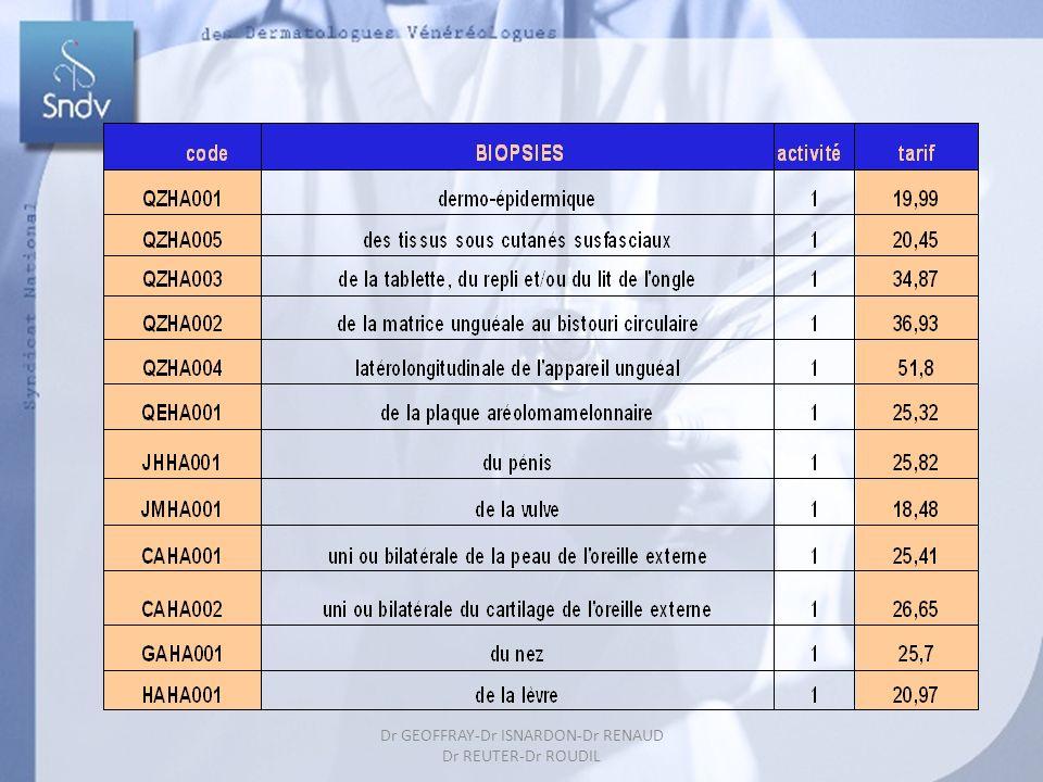 Dr GEOFFRAY-Dr ISARDON-Dr RENAUD Dr REUTER-Dr ROUDIL 25 Melle Jemal se plaint d un kyste inflammatoire du dos Et combien je cote .