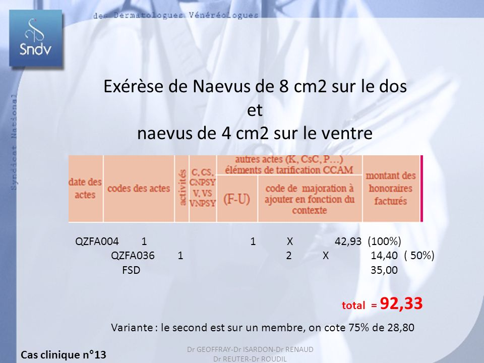 40 Exérèse de Naevus de 8 cm2 sur le dos et naevus de 4 cm2 sur le ventre QZFA004 1 1 X 42,93 (100%) QZFA036 1 2 X 14,40 ( 50%) FSD 35,00 total = 92,33 Variante : le second est sur un membre, on cote 75% de 28,80 Cas clinique n°13 Dr GEOFFRAY-Dr ISARDON-Dr RENAUD Dr REUTER-Dr ROUDIL