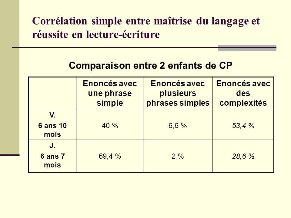 Corrélation simple entre maîtrise du langage et réussite en lecture-écriture Comparaison entre 2 enfants de CP Enoncés avec une phrase simple Enoncés