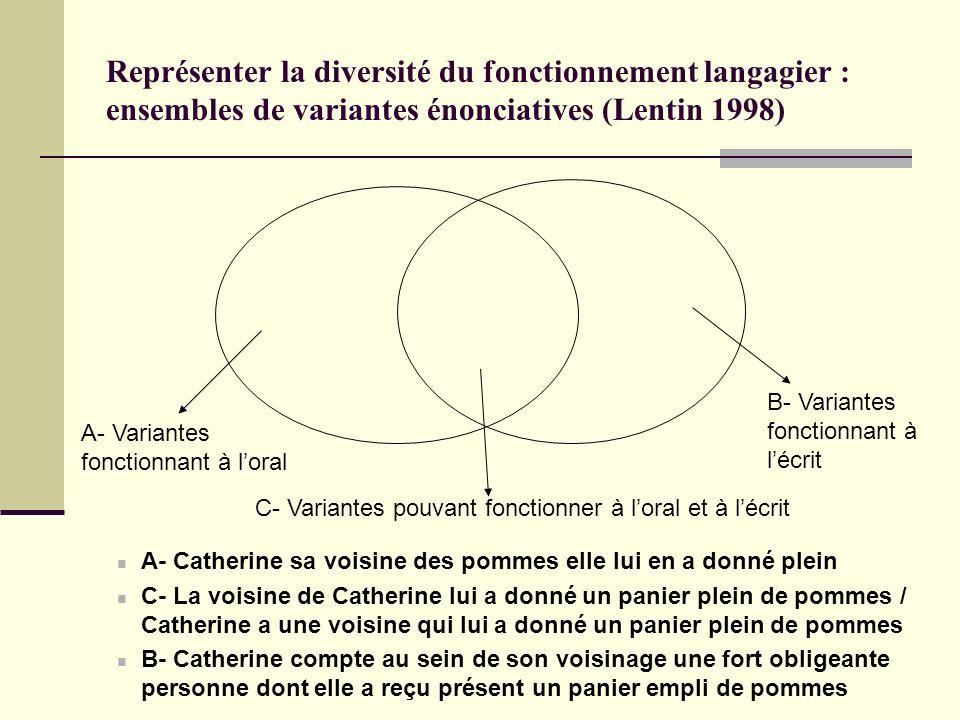 Représenter la diversité du fonctionnement langagier : ensembles de variantes énonciatives (Lentin 1998) A- Catherine sa voisine des pommes elle lui e