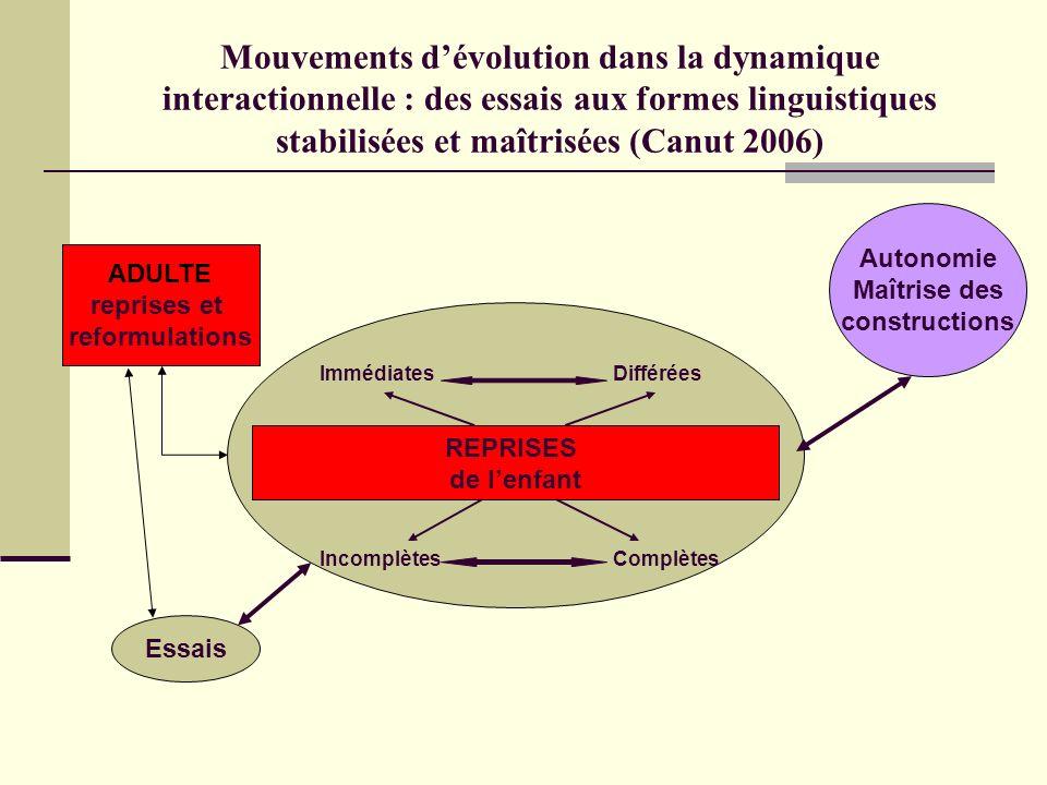 Mouvements dévolution dans la dynamique interactionnelle : des essais aux formes linguistiques stabilisées et maîtrisées (Canut 2006) ADULTE reprises