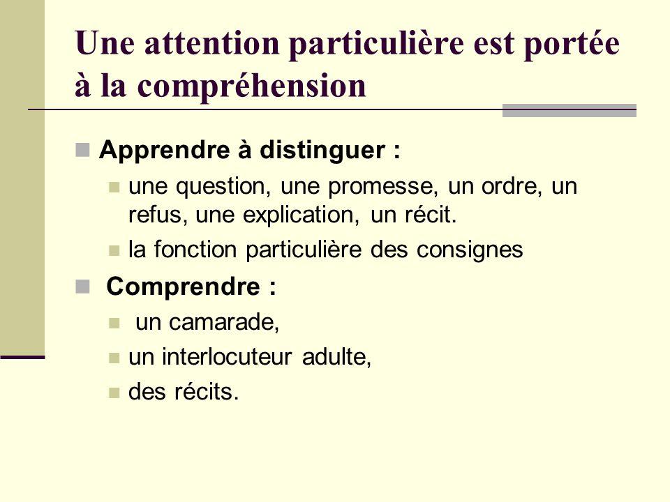 Une attention particulière est portée à la compréhension Apprendre à distinguer : une question, une promesse, un ordre, un refus, une explication, un