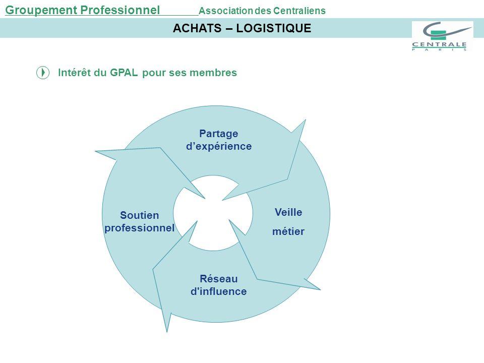 Groupement Professionnel Association des Centraliens ACHATS – LOGISTIQUE Intérêt du GPAL pour ses membres Soutien professionnel Réseau d'influence Vei